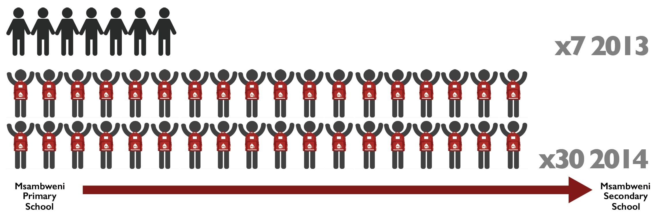 Kenya Infographic